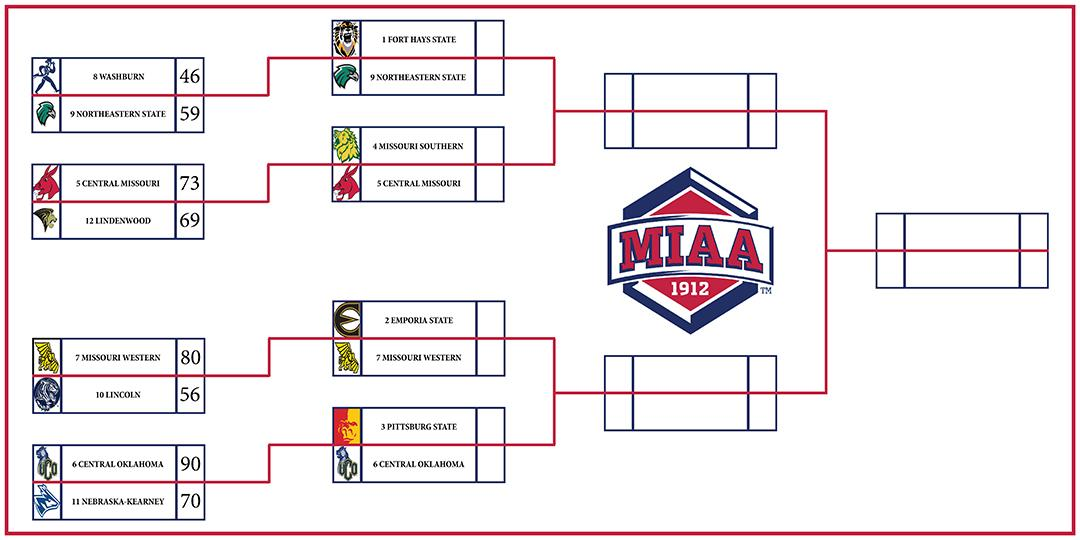 Womens Bracket Round 2 Border