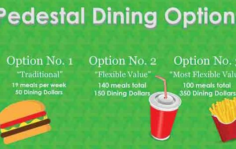 Dining options rip off students