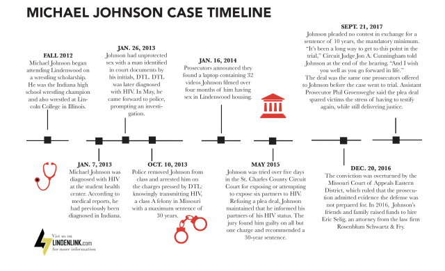 This+timeline+shows+the+progression+of+Michael+Johnson%27s+case.