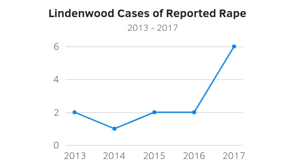 The annual Clery report was released by Lindenwood Public Safety and Security Friday, Sept. 26.  Graphic by Lindsey Fiala
